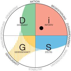 Everything DiSG Arbeitsplatzprofil