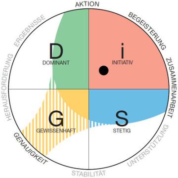 DiSG, DiSG-Profil, DiSG Test, DiSG-Training, Persönlichkeitsprofil